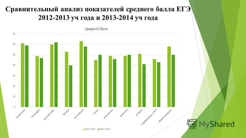 Сравнительный анализ показателей среднего балла ЕГЭ 2012-2013 уч года и 2013-2014 уч года