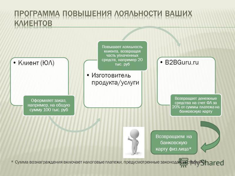 Клиент (ЮЛ) Оформляет заказ, например, на общую сумму 100 тыс. руб Изготовитель продукта/услуги Повышает лояльность клиента, возвращая часть уплаченных средств, например 20 тыс. руб B2BGuru.ru Возвращает денежные средства на счет ФЛ за 20% от суммы п