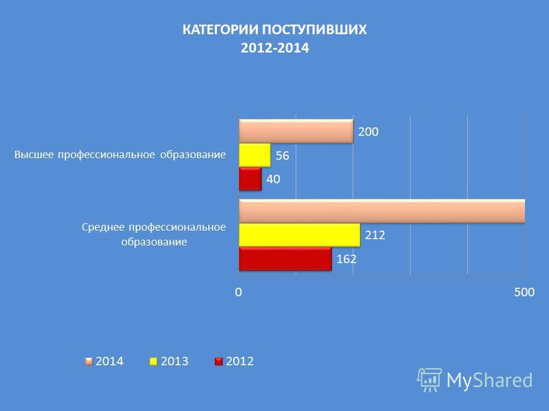 КАТЕГОРИИ ПОСТУПИВШИХ 2012-2014