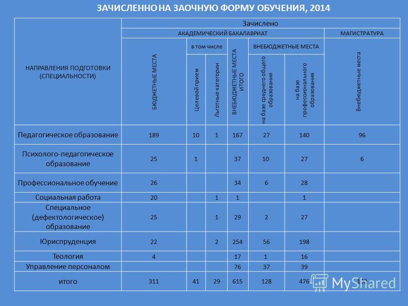 ЗАЧИСЛЕННО НА ЗАОЧНУЮ ФОРМУ ОБУЧЕНИЯ, 2014 НАПРАВЛЕНИЯ ПОДГОТОВКИ (СПЕЦИАЛЬНОСТИ) Зачислено АКАДЕМИЧЕСКИЙ БАКАЛАВРИАТМАГИСТРАТУРА БЮДЖЕТНЫЕ МЕСТА в том числе ВНЕБЮДЖЕТНЫЕ МЕСТА ИТОГО ВНЕБЮДЖЕТНЫЕ МЕСТА Внебюджетные места Целевой прием Льготные катего