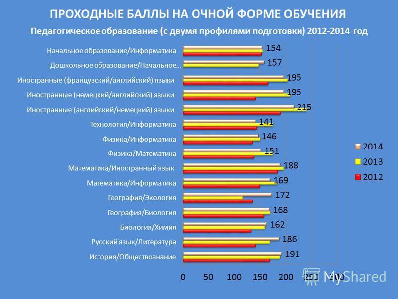 ПРОХОДНЫЕ БАЛЛЫ НА ОЧНОЙ ФОРМЕ ОБУЧЕНИЯ Педагогическое образование (с двумя профилями подготовки) 2012-2014 год