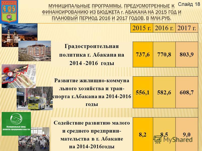 2015 г.2016 г.2017 г. Градостроительная политика г. Абакана на 2014 -2016 годы 737,6770,8803,9 Развитие жилищно-коммунального хозяйства и транспорта г.Абакана на 2014-2016 годы 556,1582,6608,7 Содействие развитию малого и среднего предпринимательства