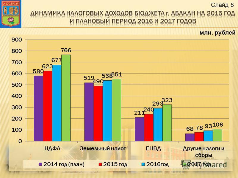 млн. рублей Слайд 8
