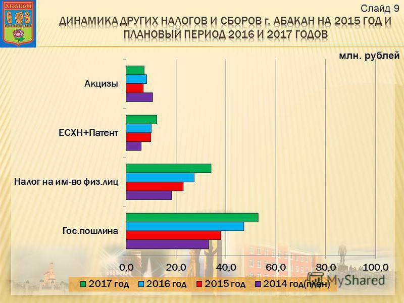 млн. рублей Слайд 9