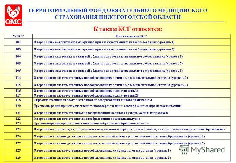 ТЕРРИТОРИАЛЬНЫЙ ФОНД ОБЯЗАТЕЛЬНОГО МЕДИЦИНСКОГО СТРАХОВАНИЯ НИЖЕГОРОДСКОЙ ОБЛАСТИ КСГНаименование КСГ 102Операции на женских половых органах при злокачественных новообразованиях (уровень 1) 103Операции на женских половых органах при злокачественных н