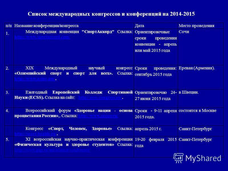Список международных конгрессов и конференций на 2014-2015 п/п Название конференции/конгресса ДатаМесто проведения 1. Международная конвенция