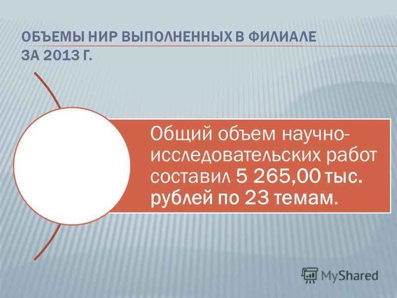 ОБЪЕМЫ НИР ВЫПОЛНЕННЫХ В ФИЛИАЛЕ ЗА 2013 Г. Общий объем научно- исследовательских работ составил 5 265,00 тыс. рублей по 23 темам.
