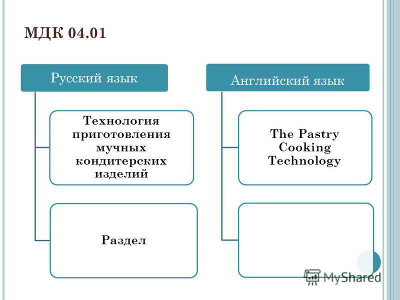 Русский язык Технология приготовления мучных кондитерских изделий Раздел Английский язык The Pastry Cooking Technology МДК 04.01