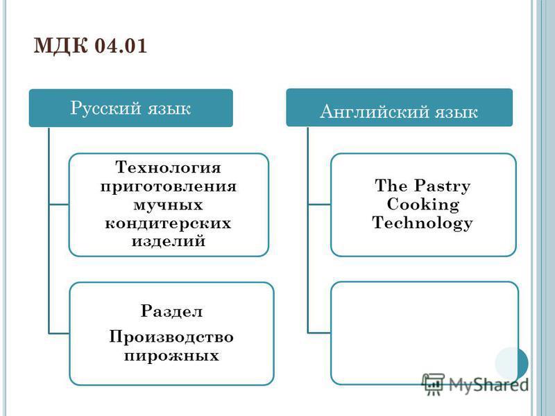 Русский язык Технология приготовления мучных кондитерских изделий Раздел Производство пирожных Английский язык The Pastry Cooking Technology МДК 04.01