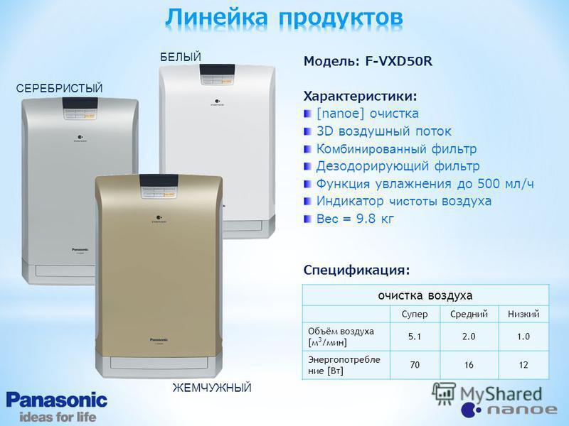 Модель: F-VXD50R Характеристики: [nanoe] очистка 3D воздушный поток Ко мбинированный фильтр Дезодорирующий фильтр Функц ия увлажнения до 500 мл/ч Индикатор чистоты воздуха Вес = 9.8 кг Спецификация: очистка воздуха Супер СреднийНизкий Объём воздуха [