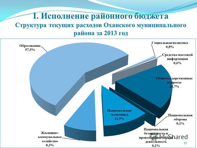 11 I. Исполнение районного бюджета Структура текущих расходов Оханского муниципального района за 2013 год