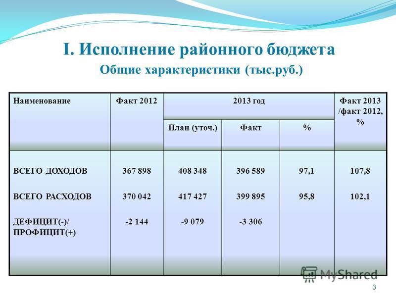 3 I. Исполнение районного бюджета Общие характеристики (тыс.руб.) Наименование Факт 20122013 год Факт 2013 /факт 2012, % План (уточ.)Факт% ВСЕГО ДОХОДОВ ВСЕГО РАСХОДОВ ДЕФИЦИТ(-)/ ПРОФИЦИТ(+) 367 898 370 042 -2 144 408 348 417 427 -9 079 396 589 399