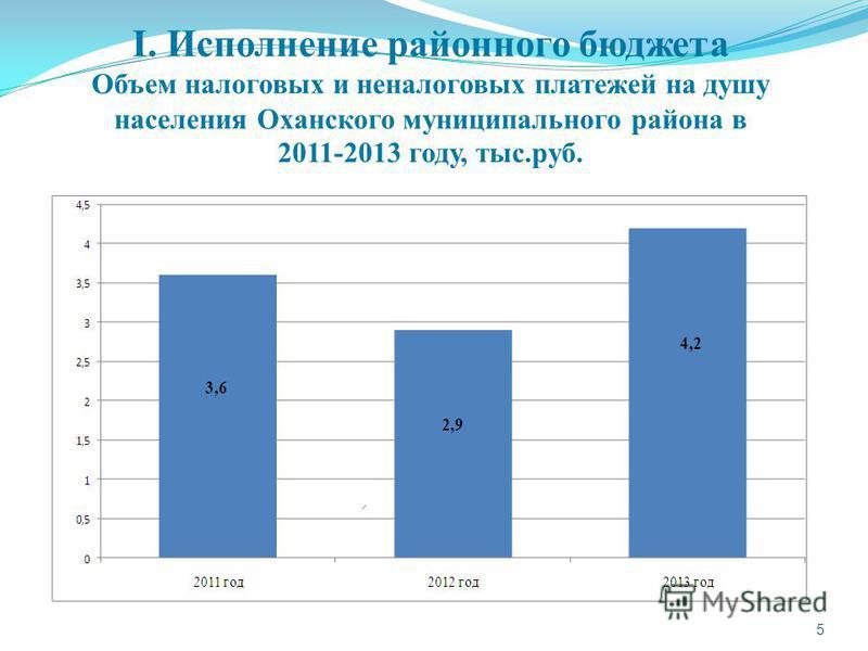 I. Исполнение районного бюджета Объем налоговых и неналоговых платежей на душу населения Оханского муниципального района в 2011-2013 году, тыс.руб. 5