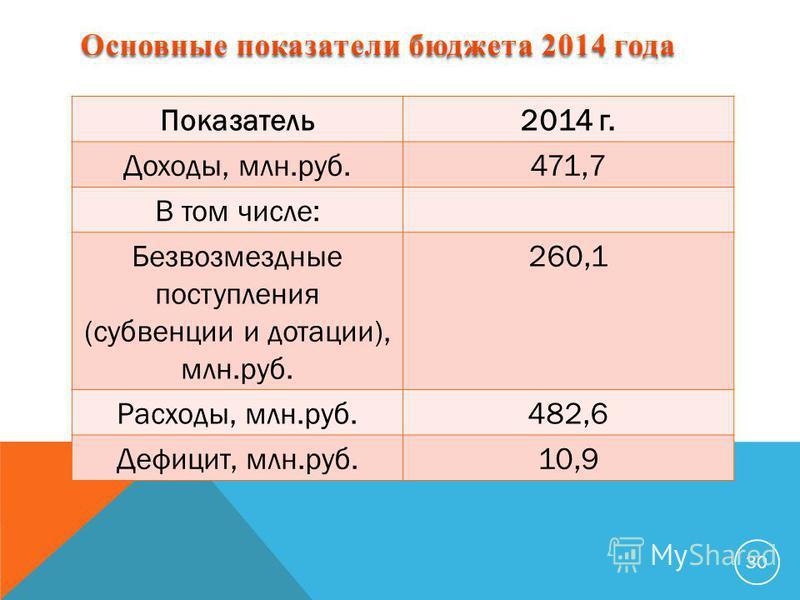 30 Показатель 2014 г. Доходы, млн.руб.471,7 В том числе: Безвозмездные поступления (субвенции и дотации), млн.руб. 260,1 Расходы, млн.руб.482,6 Дефицит, млн.руб.10,9