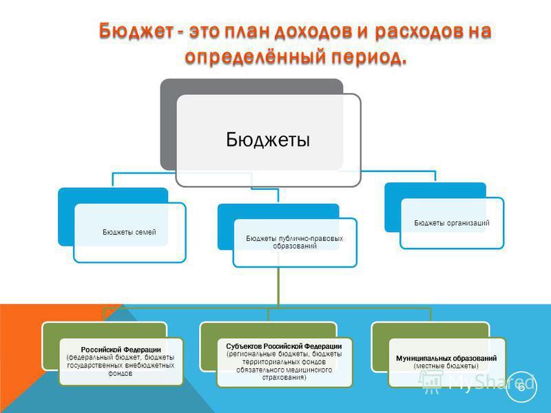 6 Бюджеты Бюджеты семей Бюджеты публично-правовых образований Российской Федерации (федеральный бюджет, бюджеты государственных внебюджетных фондов Субъектов Российской Федерации (региональные бюджеты, бюджеты территориальных фондов обязательного мед