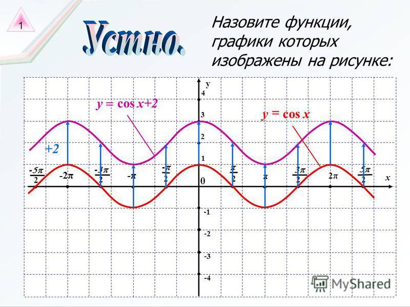 Назовите функции, графики которых изображены на рисунке: x π 2 0 2 - -π -2π 2 - 2 - 2π 2 2 -4 y 2 3 4 -2 -3 1 x+2x+2ycos xycos +2 1