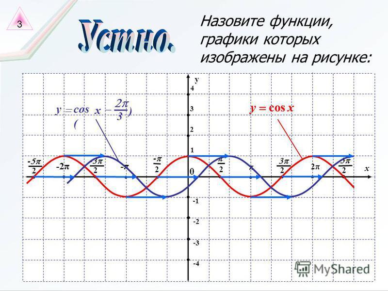 x π 2 0 2 - -π -2π 2 - 2 - 2π 2 2 -4 y 2 3 4 -2 -3 1 Назовите функции, графики которых изображены на рисунке: xycos 3 ) cos ( x y 3
