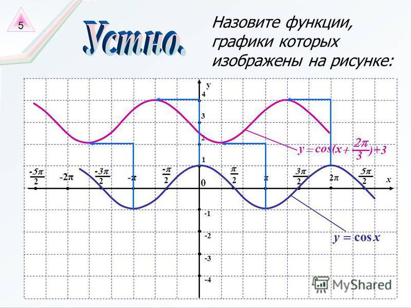 Назовите функции, графики которых изображены на рисунке: x π 2 0 2 - -π -2π 2 - 2 - 2π 2 2 -4 y 2 3 4 -2 -3 1 3 )+3 cos( x y xycos 5