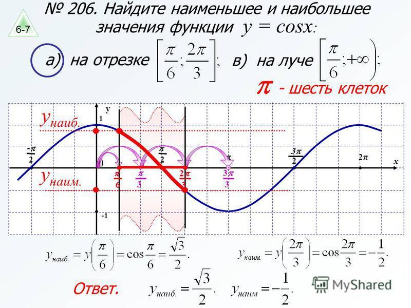 206. Найдите наименьшее и наибольшее значения функции y = cosx : а) на отрезке в) на луче x y 1 π 2 0 2 - 2π 2 - шесть клеток 3 3 3 3 2 6 y наиб. y наим. 6 3 2 Ответ. 6-7