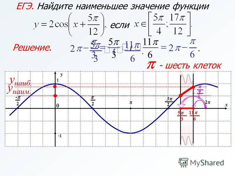 6.2 6 11 3 5 t 3 2 Решение. ЕГЭ. Найдите наименьшее значение функции если 11. 63 5 t x y 1 π 2 0 2 - 2π 2 - шесть клеток y наиб. y наим. 6 6 11 3 3 5