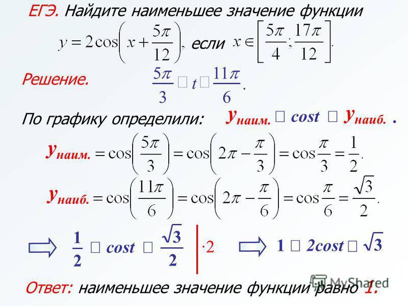 Решение. ЕГЭ. Найдите наименьшее значение функции если 11. 63 5 t По графику определили:. cost y наим. y наиб. y наим. y наиб. Ответ: наименьшее значение функции равно 1. cost 2 1 2 3 ·2 2cost 1 3