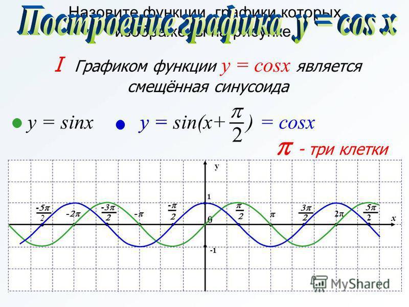2 y = sin(x+ ) x y 1 0 - - - - 2 - 2π 2 - три клетки Назовите функции, графики которых изображены на рисунке. y = sinx I Графиком функции y = cosx является смещённая синусоида y = = cosx