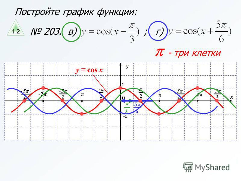 Постройте график функции: 203. в) ; г) - три клетки x y 1 π 2 0 2 - -π -2π 2 - 2 - 2π 2 2 xycos 3 6 5 1-2
