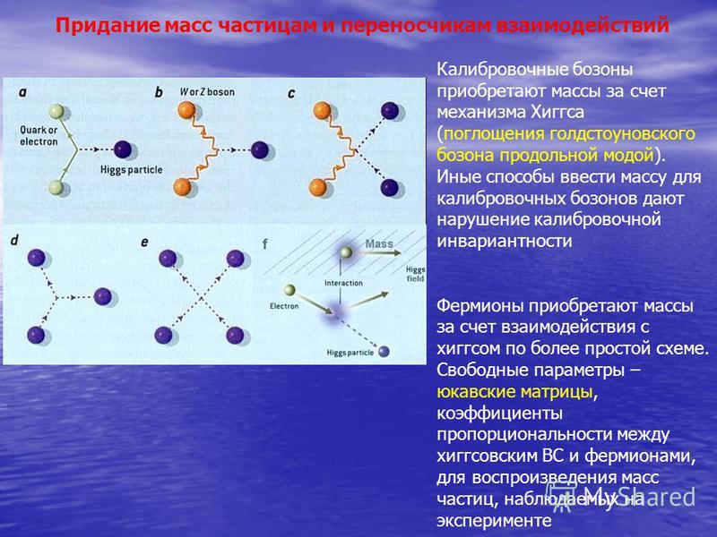 Что насчет масс фермионов и переносчиков? частица, придающая массы другим частицам Спонтанное нарушение симметрии (калибровочной, то есть локальной, в случае механизма Хиггса)