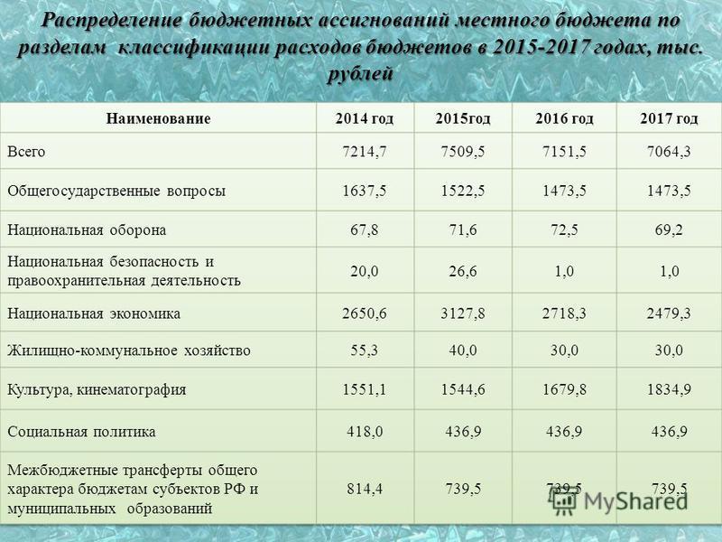 Распределение бюджетных ассигнований местного бюджета по разделам классификации расходов бюджетов в 2015-2017 годах, тыс. рублей