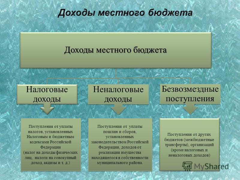 Доходы местного бюджета Налоговые доходы Неналоговые доходы Безвозмездные поступления Поступления от уплаты налогов, установленных Налоговым и бюджетным кодексами Российской Федерации (налог на доходы физических лиц, налоги на совокупный доход, акциз
