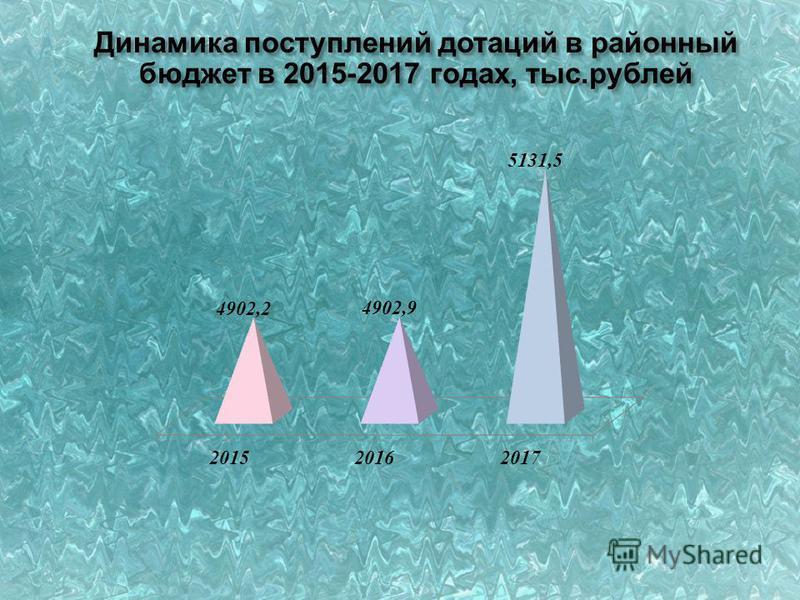 Динамика поступлений дотаций в районный бюджет в 2015-2017 годах, тыс.рублей