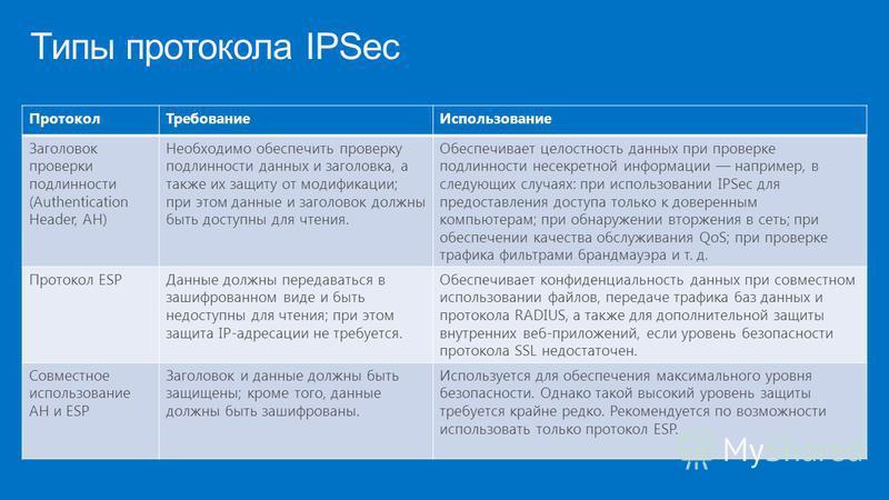 Типы протокола IPSec Протокол ТребованиеИспользование Заголовок проверки подлинности (Authentication Header, АН) Необходимо обеспечить проверку подлинности данных и заголовка, а также их защиту от модификации; при этом данные и заголовок должны быть