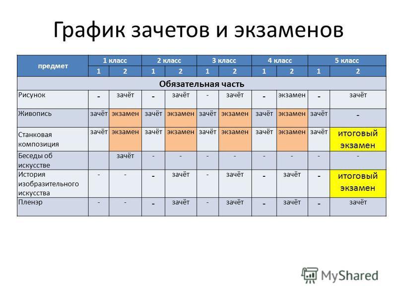 График зачетов и экзаменов предмет 1 класс 2 класс 3 класс 4 класс 5 класс 1212121212 Обязательная часть Рисунок - зачёт - - - экзамен - зачёт Живопись зачётэкзамензачётэкзамензачётэкзамензачётэкзамензачёт - Станковая композиция зачётэкзамензачётэкза