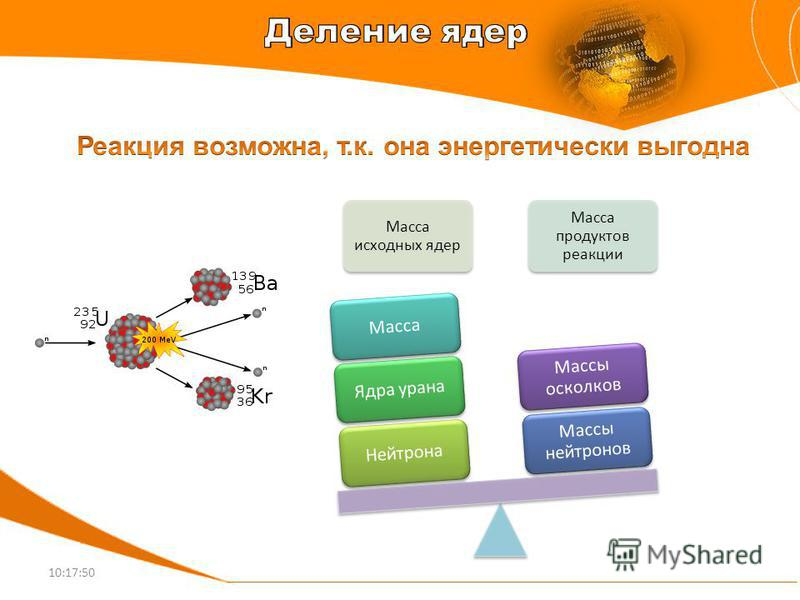 Масса исходных ядер Масса продуктов реакции Нейтрона Ядра урана Масса Массы нейтронов Массы осколков