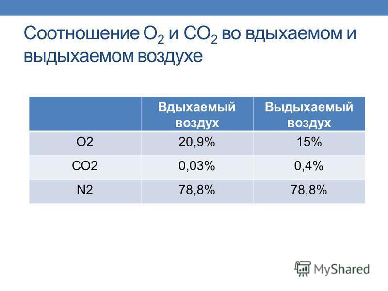 Соотношение О 2 и СО 2 во вдыхаемом и выдыхаемом воздухе Вдыхаемый воздух Выдыхаемый воздух О220,9%15% СО20,03%0,4% N2N278,8%