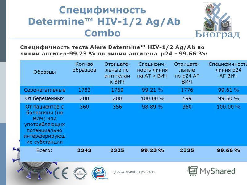 Специфичность Determine HIV-1/2 Ag/Ab Combo © ЗАО «Биоград», 2014 Образцы Кол-во образцов Отрицате- льные по антителам к ВИЧ Специфич- ность линия на АТ к ВИЧ Отрицате- льные по р 24 АГ ВИЧ Специфичность линия р 24 АГ ВИЧ Серонегативные 1783176999.21