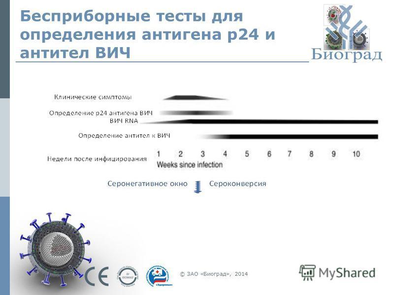 Бесприборные тесты для определения антигена p24 и антител ВИЧ © ЗАО «Биоград», 2014