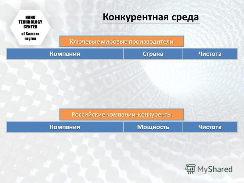 Конкурентная среда Компания СтранаЧистота Компания МощностьЧистота Ключевые мировые производители Российские компании-конкуренты