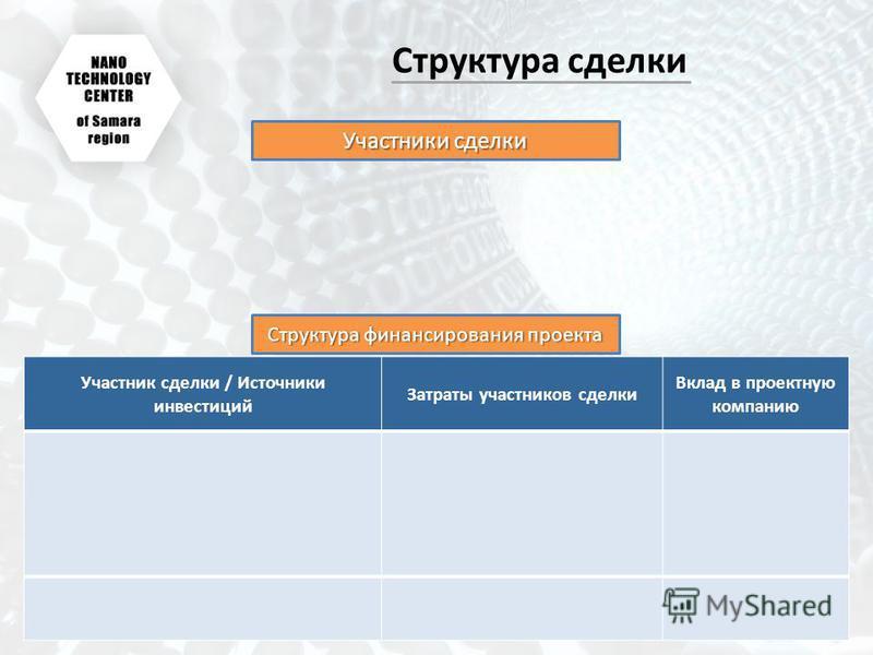 Структура сделки Участники сделки Участник сделки / Источники инвестиций Затраты участников сделки Вклад в проектную компанию Структура финансирования проекта