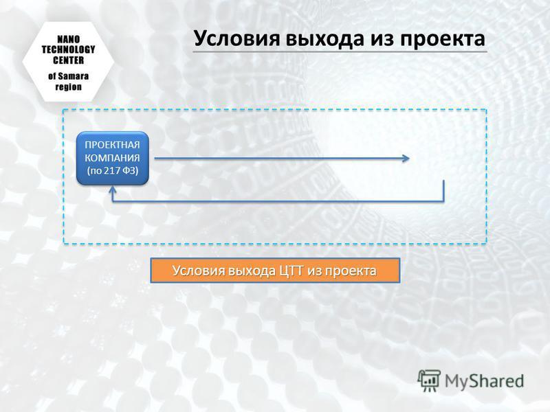 Условия выхода из проекта ПРОЕКТНАЯ КОМПАНИЯ (по 217 ФЗ) Условия выхода ЦТТ из проекта