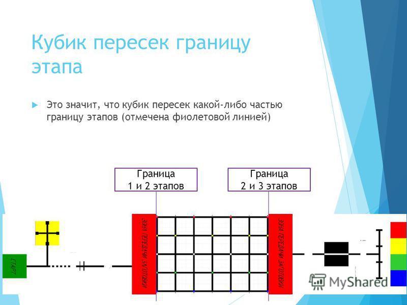 Кубик пересек границу этапа Это значит, что кубик пересек какой-либо частью границу этапов (отмечена фиолетовой линией) Граница 1 и 2 этапов Граница 2 и 3 этапов