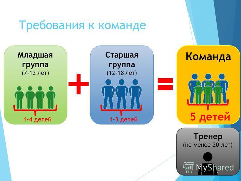 Требования к команде Младшая группа (7-12 лет) Старшая группа (12-18 лет) Команда Тренер (не менее 20 лет) 1-4 детей 1-3 детей 5 детей