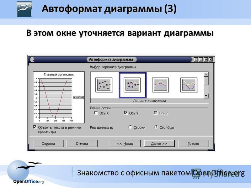 Знакомство с офисным пакетом OpenOffice.org В этом окне уточняется вариант диаграммы Автоформат диаграммы (3)