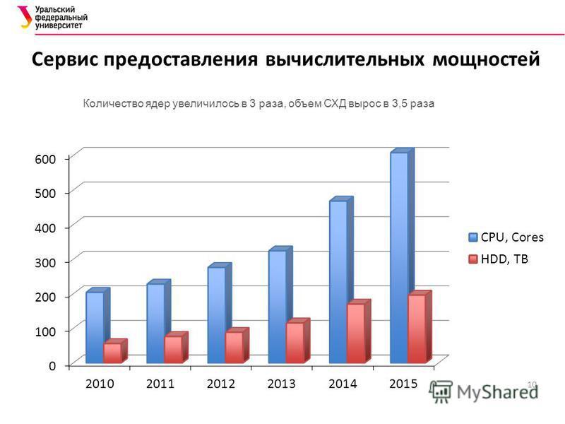 10 Сервис предоставления вычислительных мощностей Количество ядер увеличилось в 3 раза, объем СХД вырос в 3,5 раза