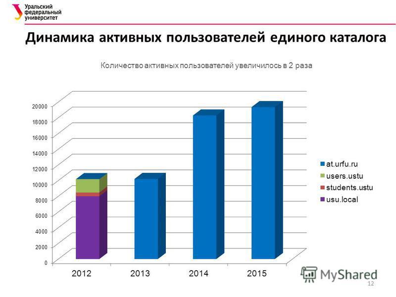 Количество активных пользователей увеличилось в 2 раза 12 Динамика активных пользователей единого каталога