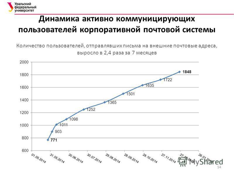 Динамика активно коммуницирующих пользователей корпоративной почтовой системы Количество пользователей, отправлявших письма на внешние почтовые адреса, выросло в 2,4 раза за 7 месяцев 14
