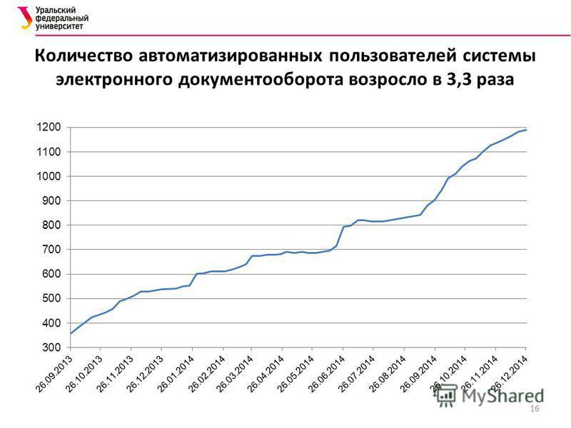 Количество автоматизированных пользователей системы электронного документооборота возросло в 3,3 раза 16