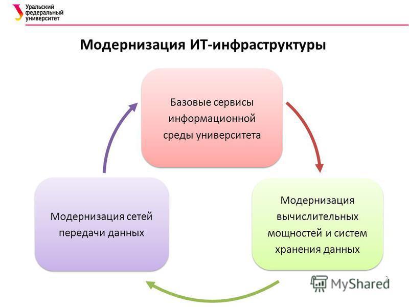 2 Модернизация ИТ-инфраструктуры Базовые сервисы информационной среды университета Модернизация вычислительных мощностей и систем хранения данных Модернизация сетей передачи данных