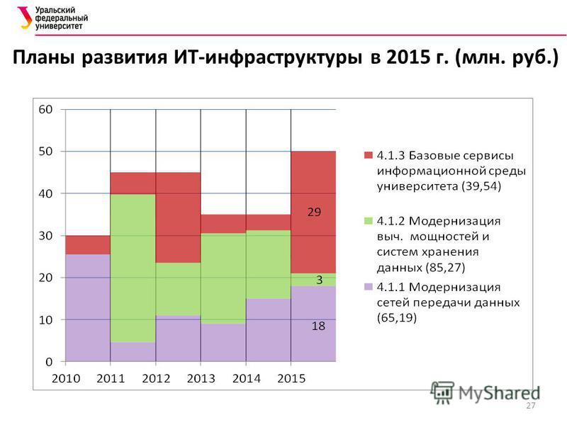 Планы развития ИТ-инфраструктуры в 2015 г. (млн. руб.) 27