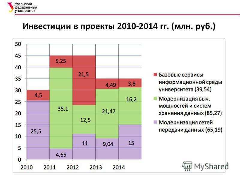 3 Инвестиции в проекты 2010-2014 гг. (млн. руб.)